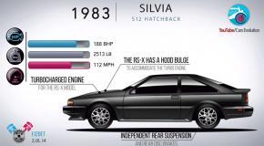 Η εξέλιξη του Nissan Silvia [Vid]