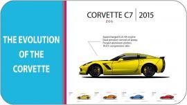 Δείτε την εξέλιξη της Corvette μέσα από ένα video [Vid]